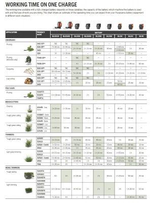 HUSQVARNA SEMI-PRO & HOME Cordless Kit Builder